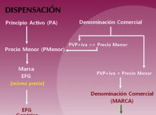 real decreto farmacia 2012